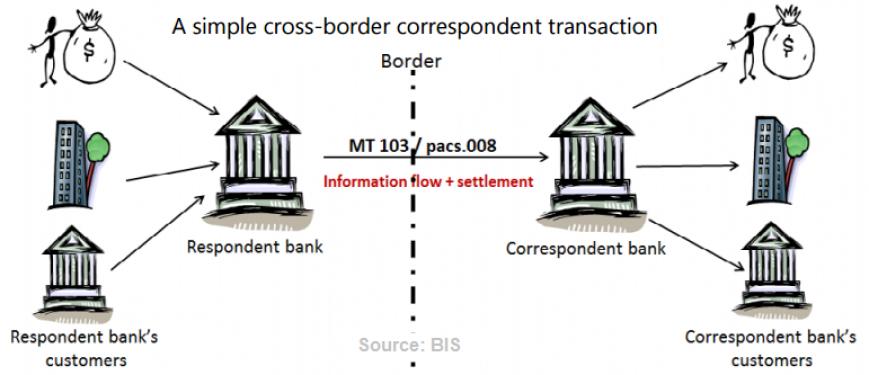 correspondent banking ppt