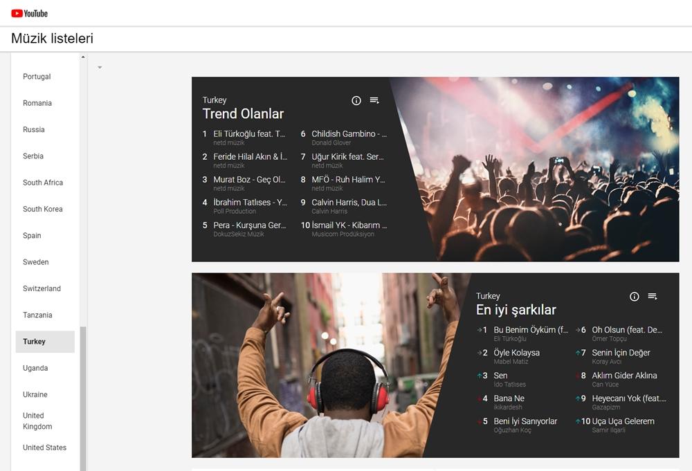 Türkiye'de En Çok Hangi Şarkıların Dinlendiğini Gösteren Yeni Özellik Youtube'da!..