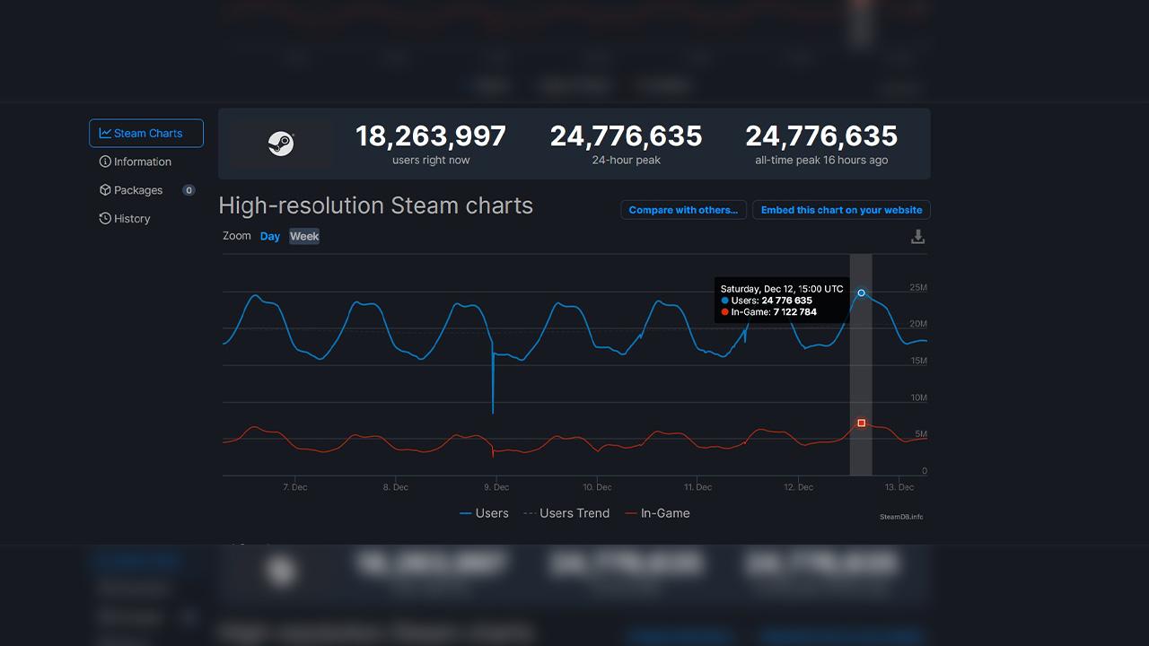 steam eşzamanlı oyuncu rekoru