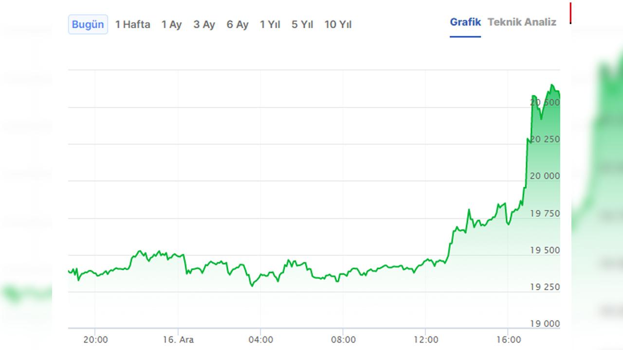 Bitcoin 20.000 dolar