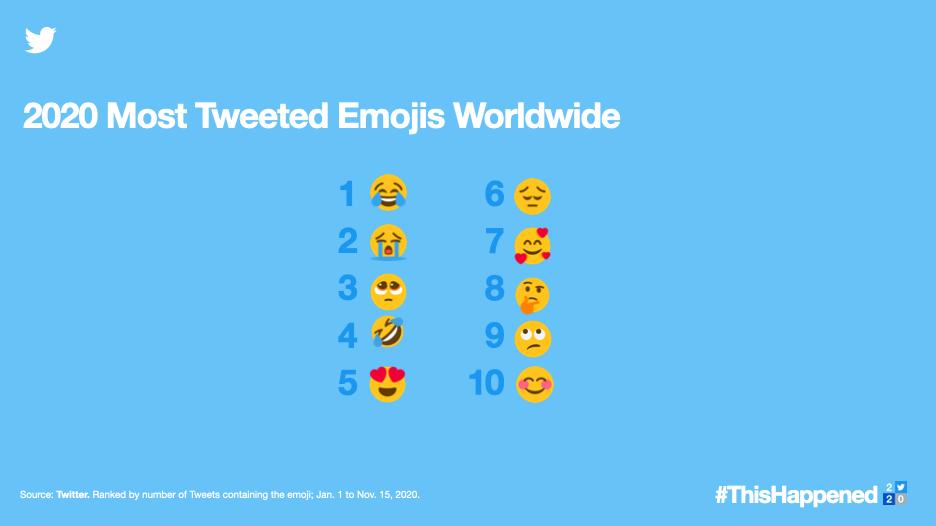 twitter en fazla kullanılan emojiler