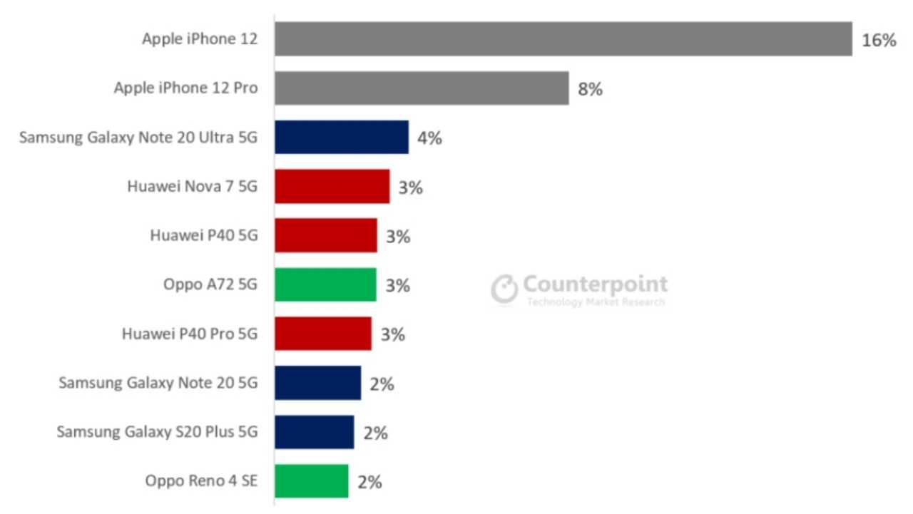 kasım 2020 5g telefon pazarı