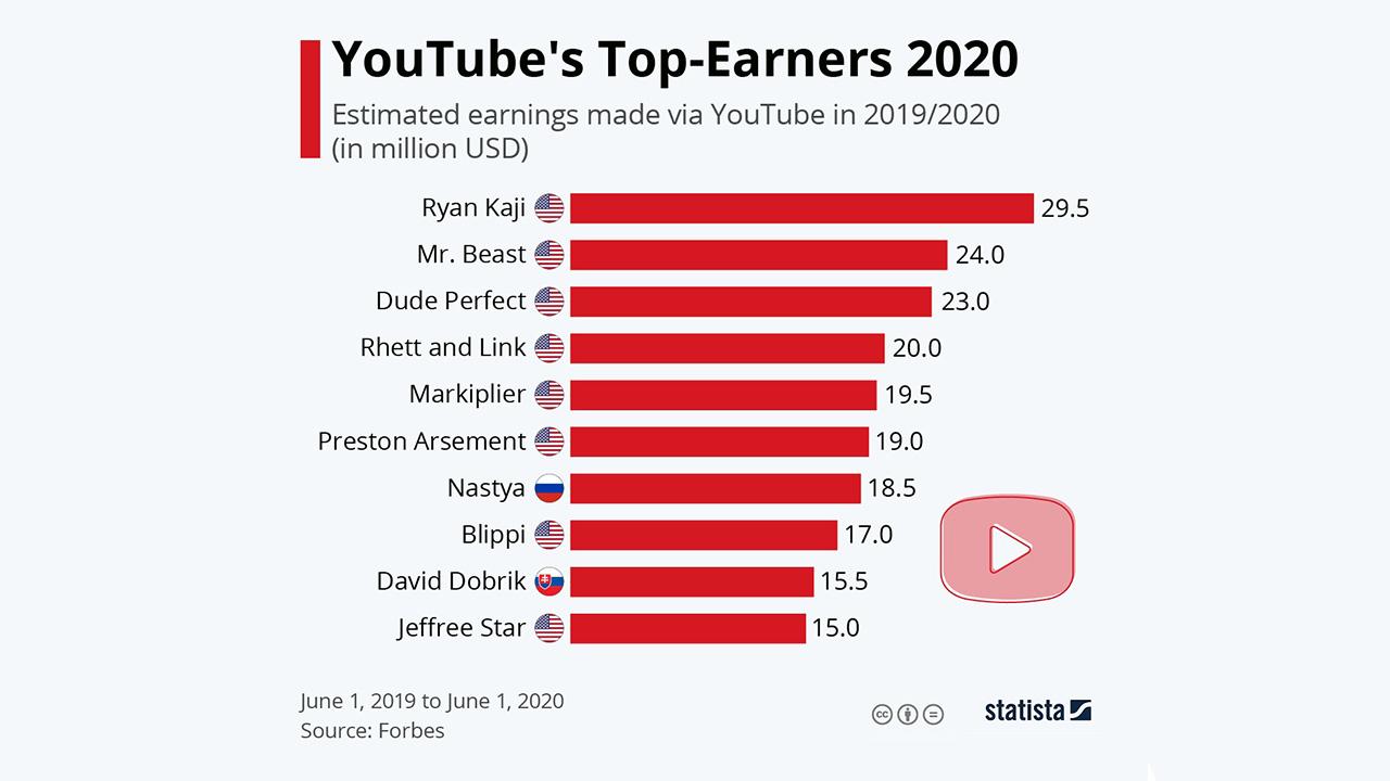 2020'de YouTube'dan en fazla kazananlar