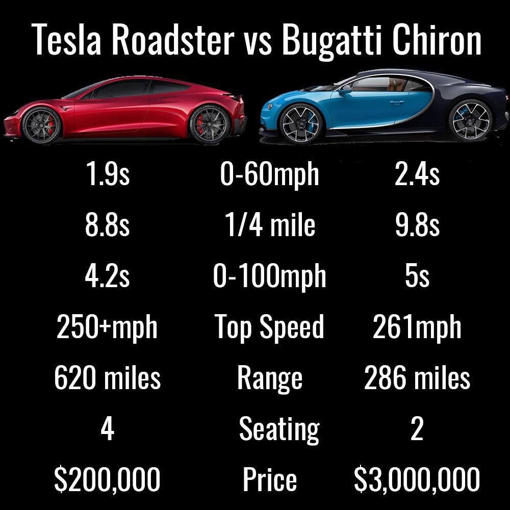 2030 Bugatti Veyron: Elon Musk'ın 2030 Yılına Kadar Gerçekleşecek Projeleri