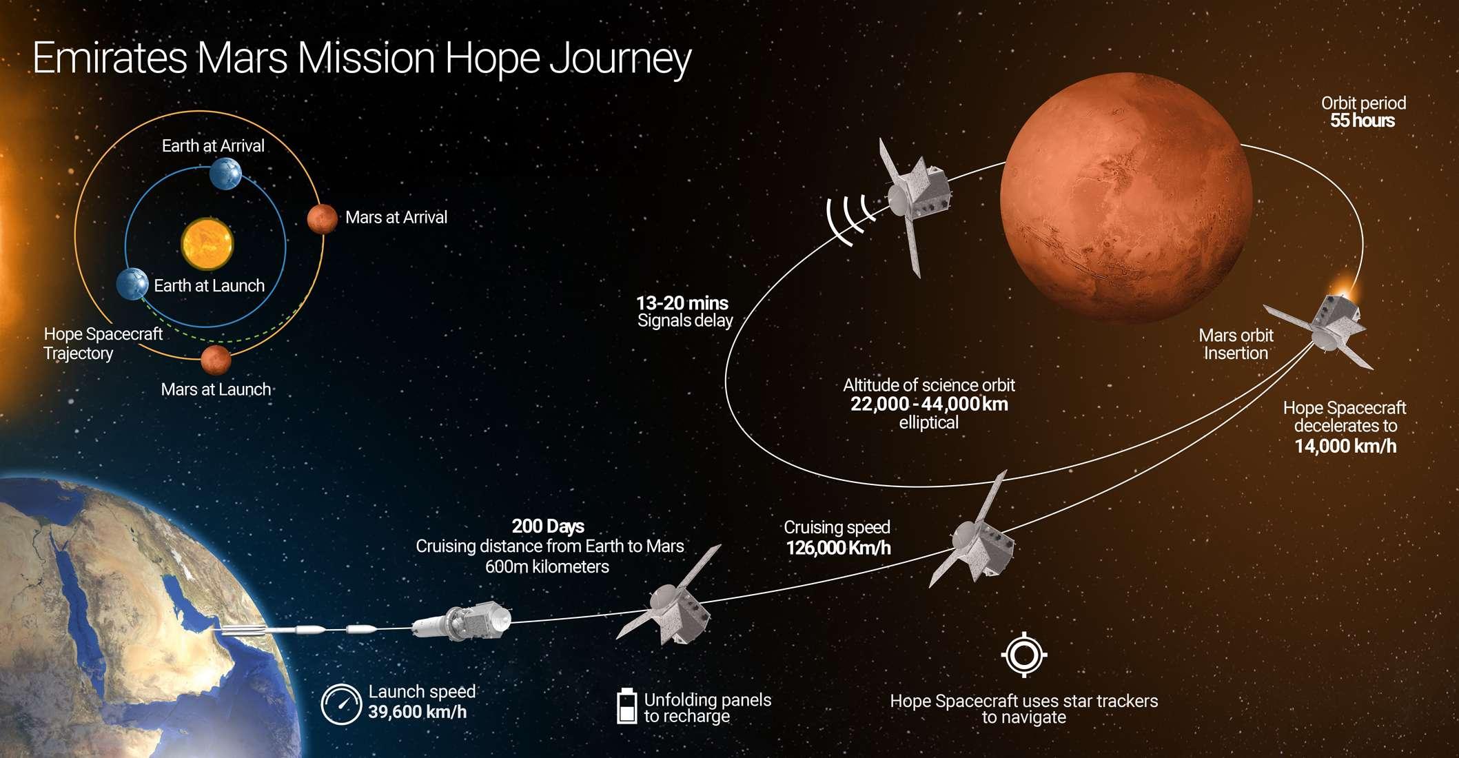 Çin, Marsa keşif aracı gönderiyor: 2021de ulaşacak 32