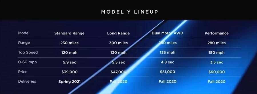 Sektörün Yeni Prensi Tesla Model Y Tanıtıldı: İşte Özellikleri ve Fiyatı