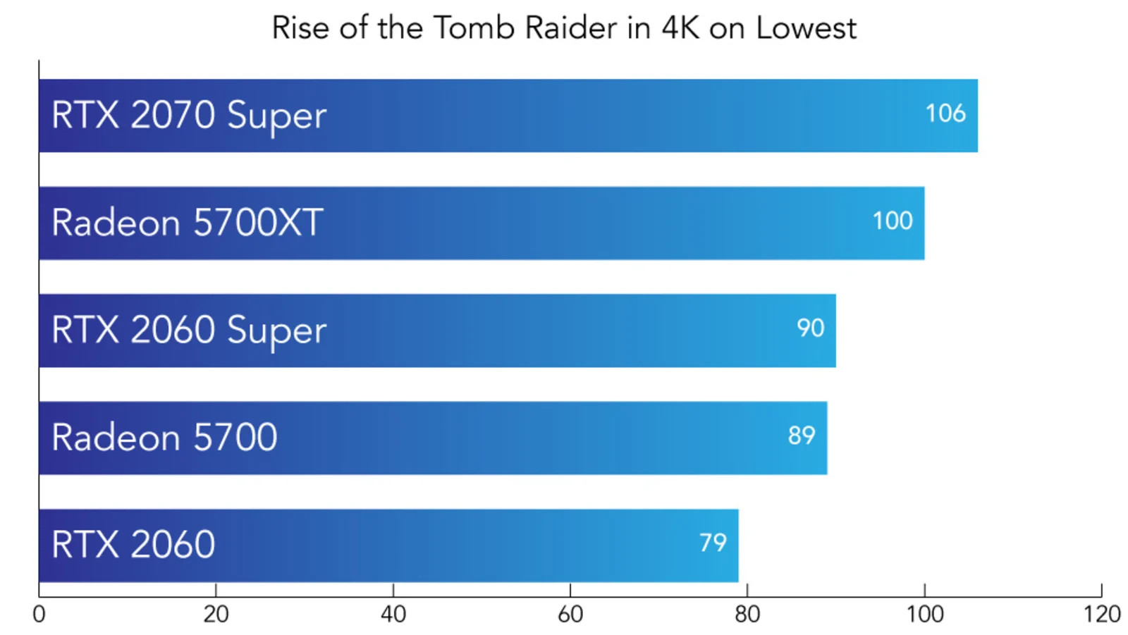 Nvidia ve AMD Rise of the Tomb Raider Test Sonuçları