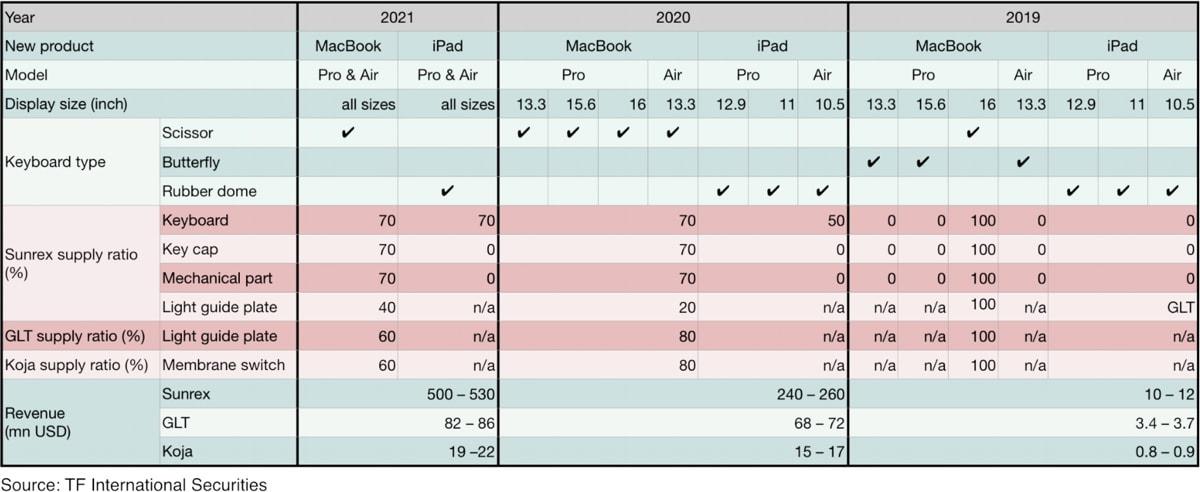 apple macbook yeni klavye