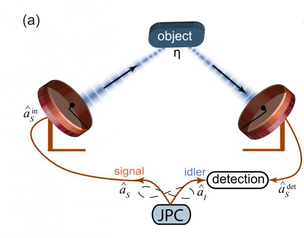 kuantum radar
