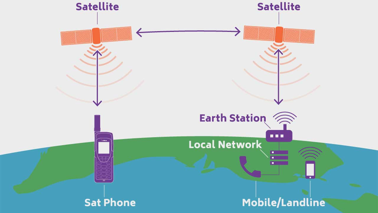 satellite phone internet