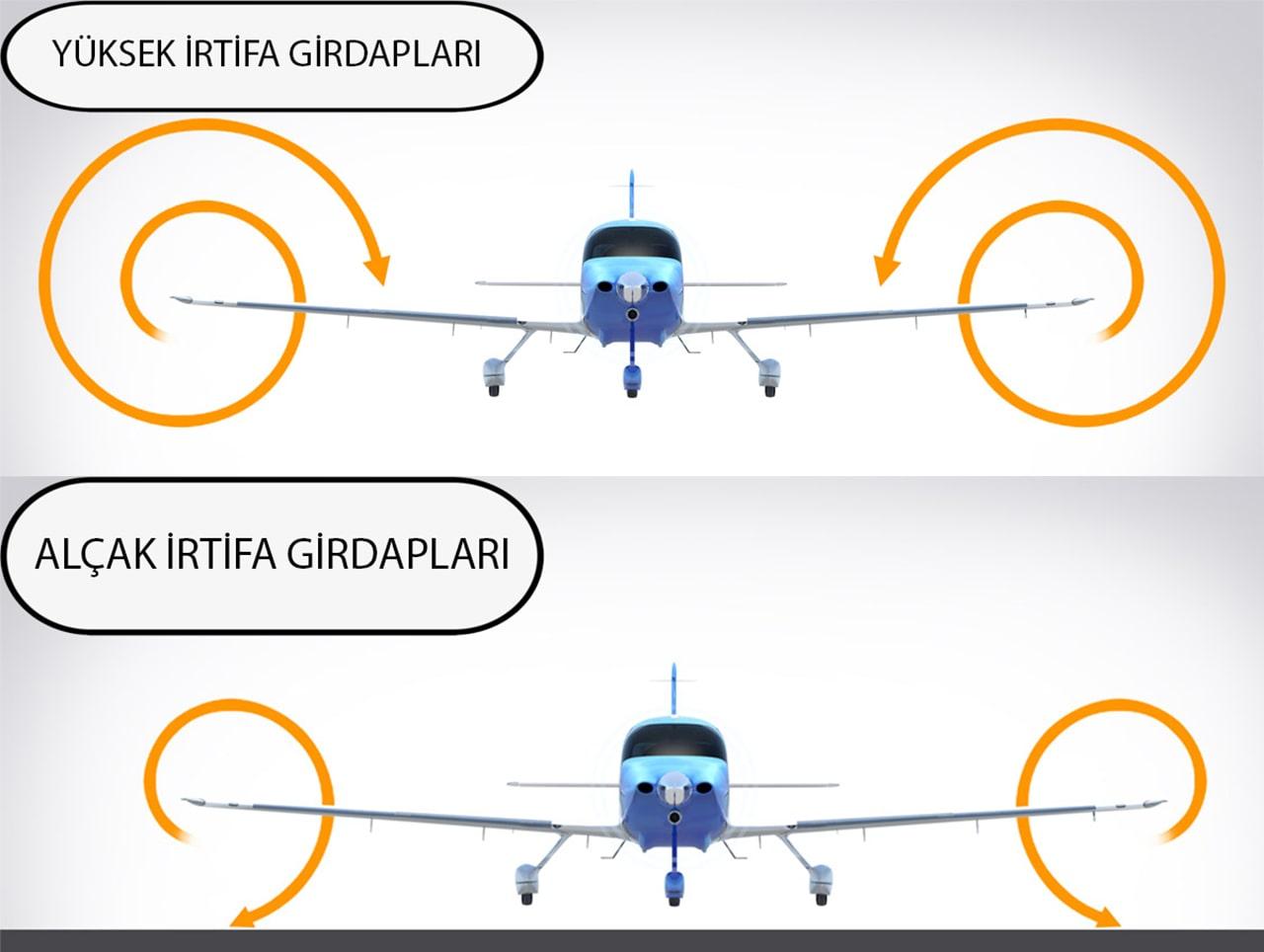 yer etkisi havacılık