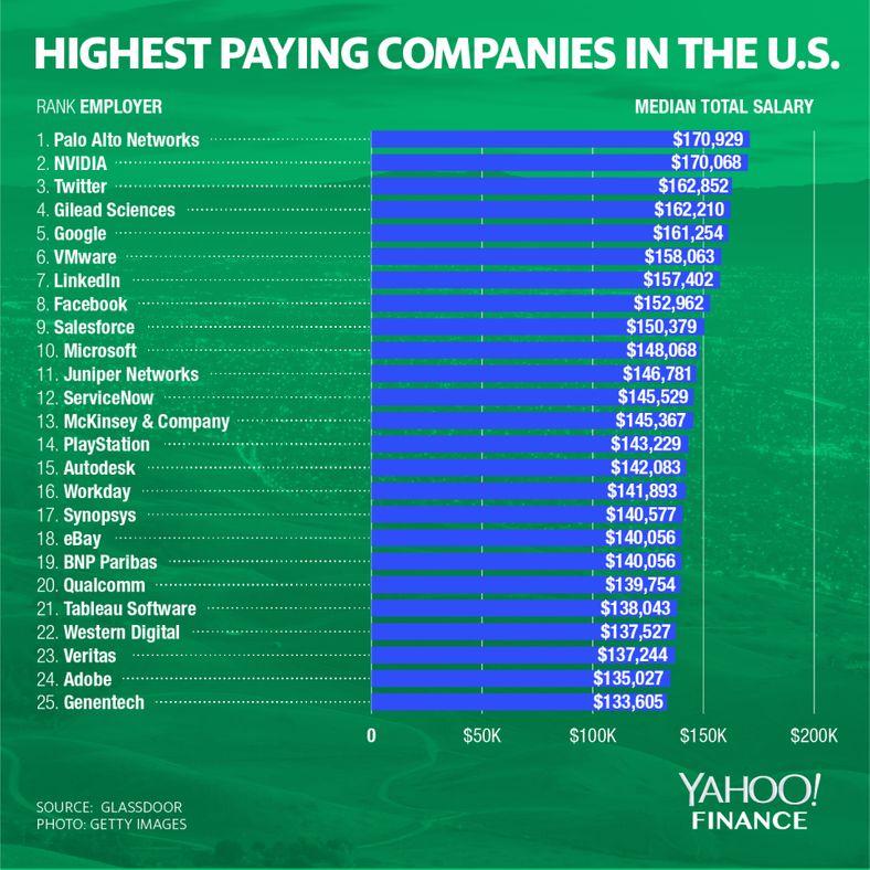 en yüksek maaş veren şirketler