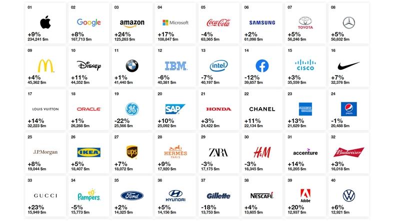 en değerli markalar