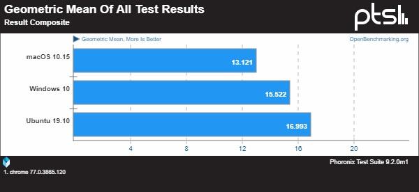test sonuçları