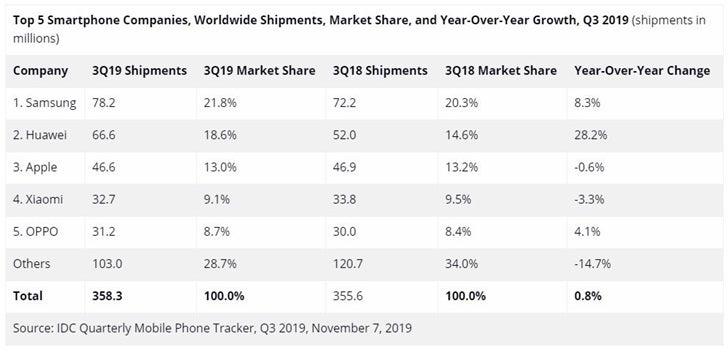 Mobil endüstri 3. çeyrek satışları