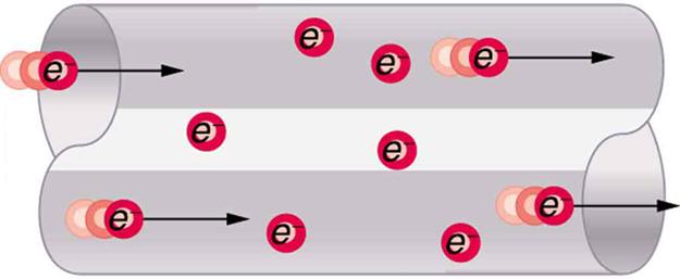 elektron hareketi