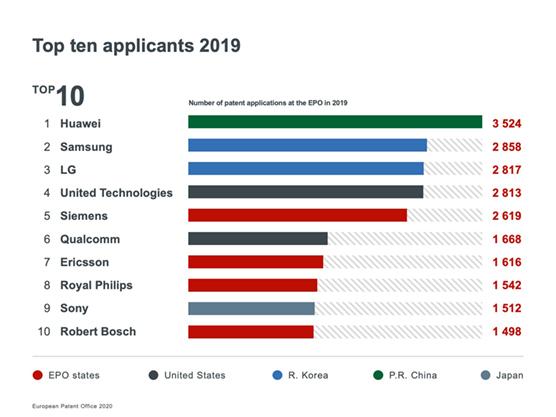 Huawei, 2019 Yılında da Avrupa'dan En Çok Patent Alan Şirket Oldu ile ilgili görsel sonucu