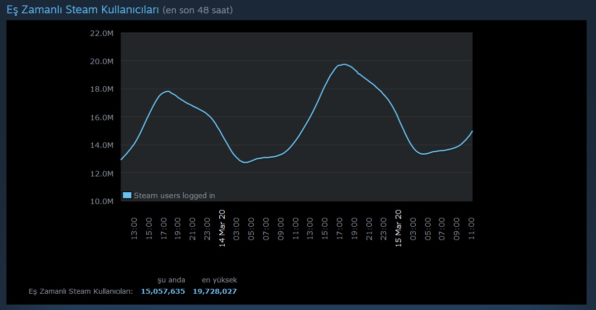 Steam, Eş Zamanlı Oyuncu Rekorunu Kırdı ile ilgili görsel sonucu
