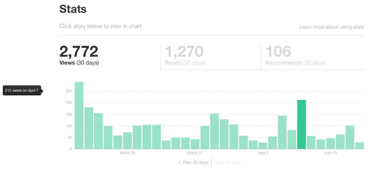 Blog Sitesi 'Medium' Nasıl Kullanılır?