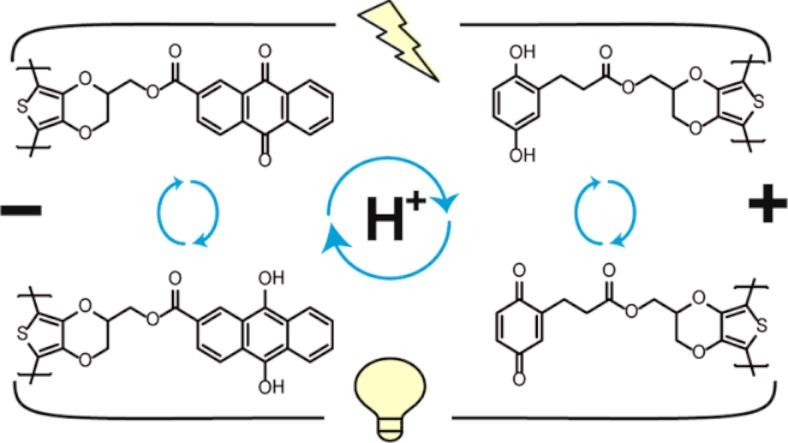 proton pil, hidrojen