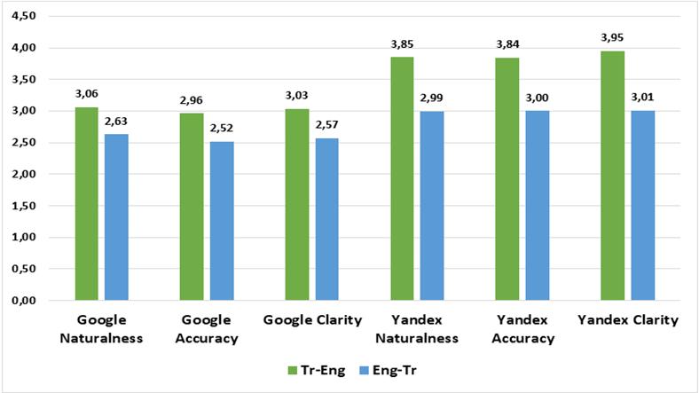 Yandex Çeviri vs Google Çeviri