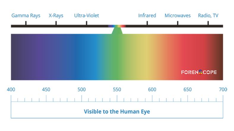 multispektral görüntüleme