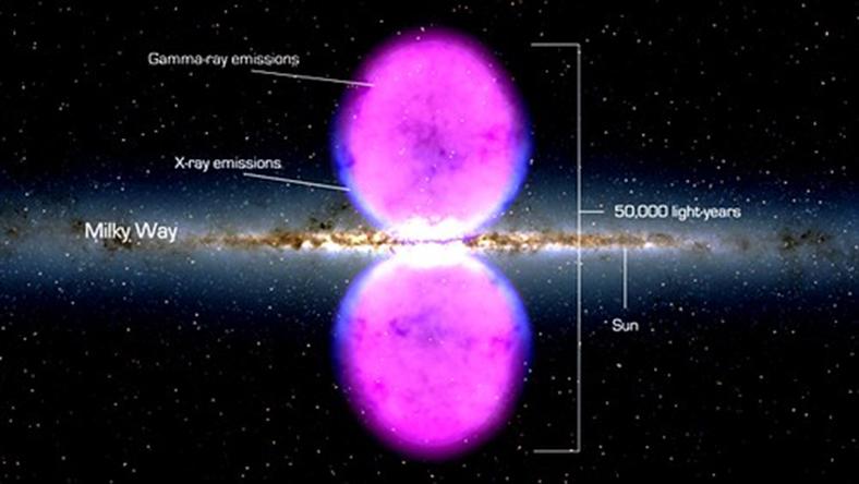 Fermi Baloncukları