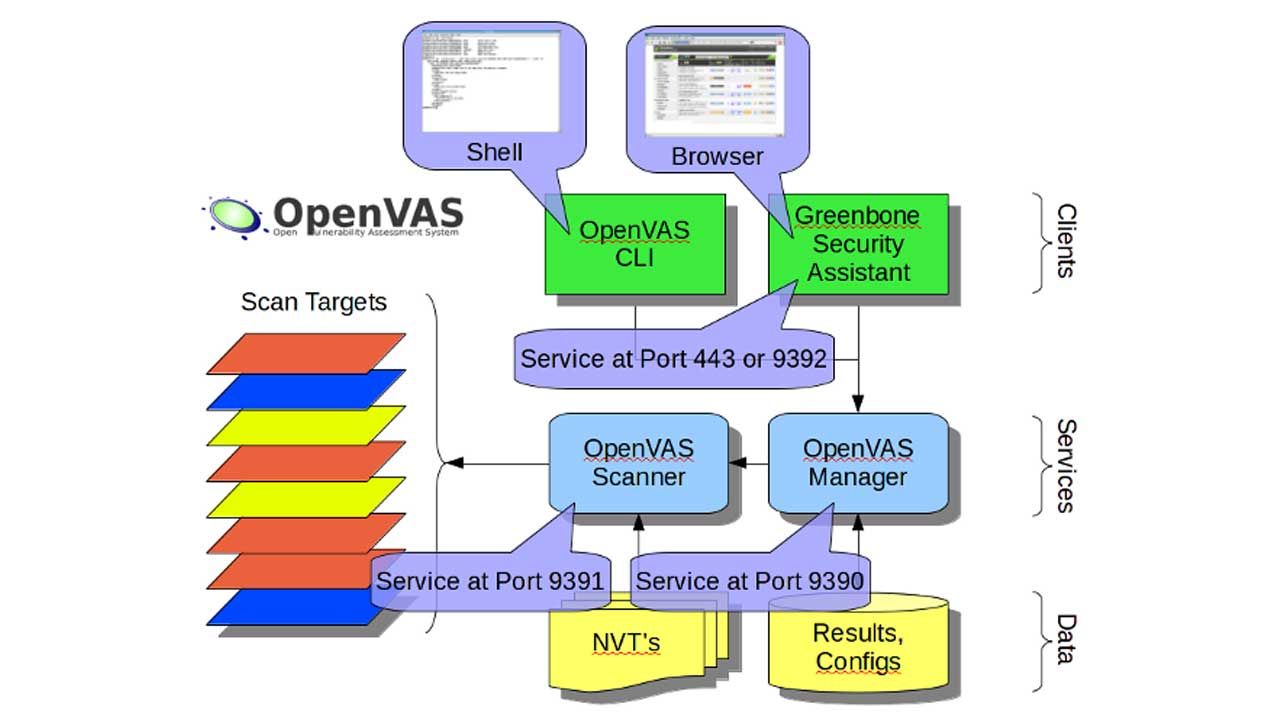 OpenVAS hack programı ve özellikleri
