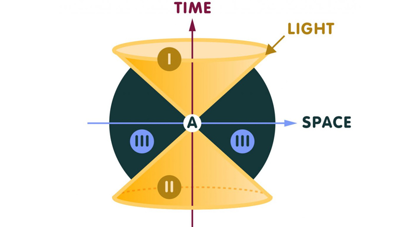 Uzay-Zaman Kuantumlama
