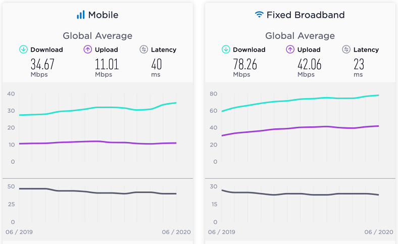 ortalama internet hızı