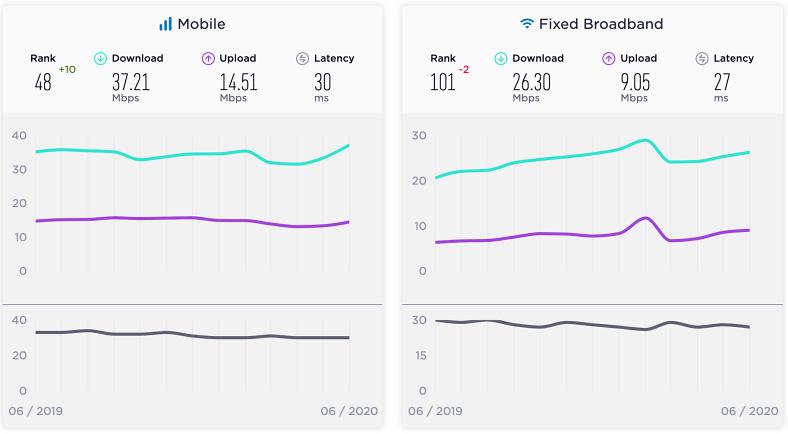 türkiye ortalama internet hızı