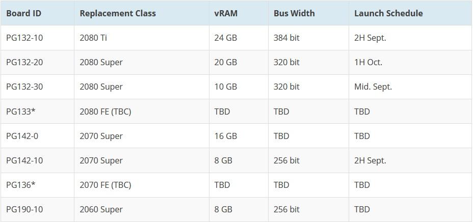 nvidia rtx 3000 serisi özellikleri