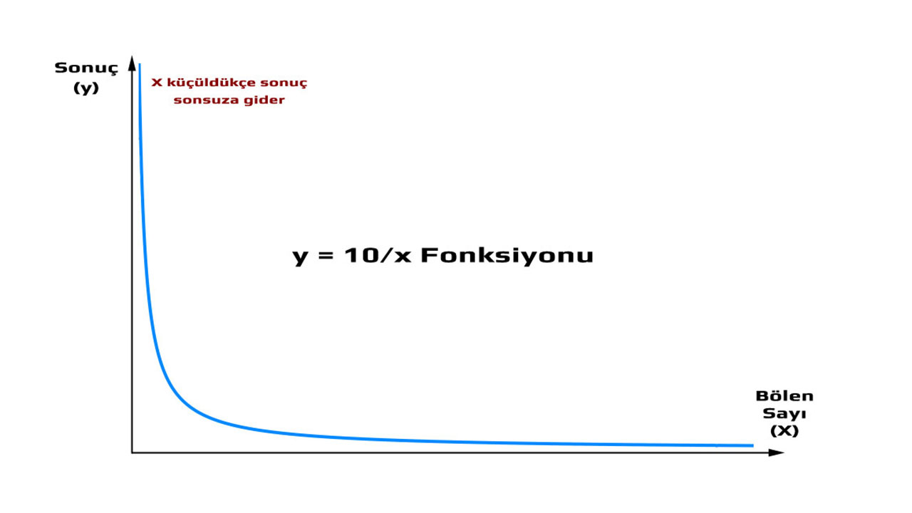 matematik sıfır ile limit