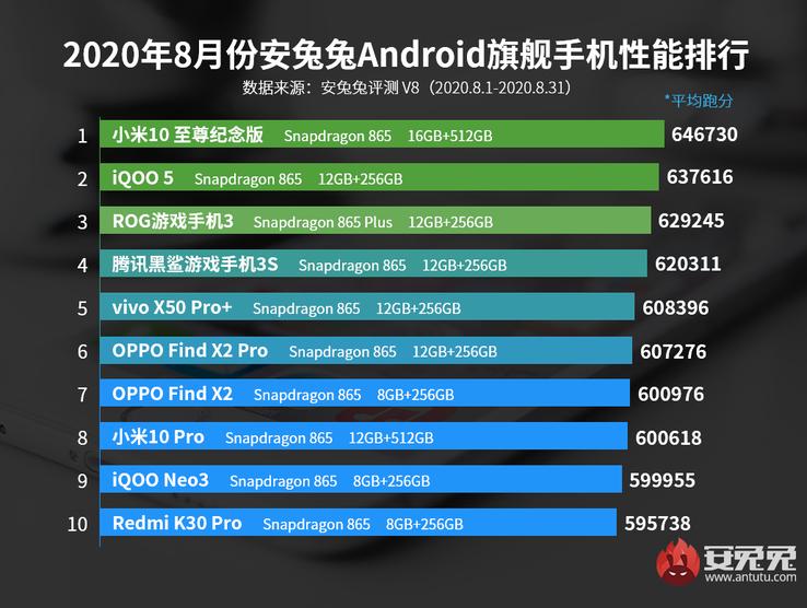 en güçlü android telefonlar ağustos 2020