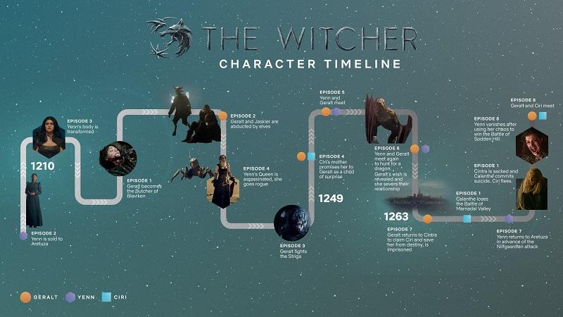 Хронология Ведьмака