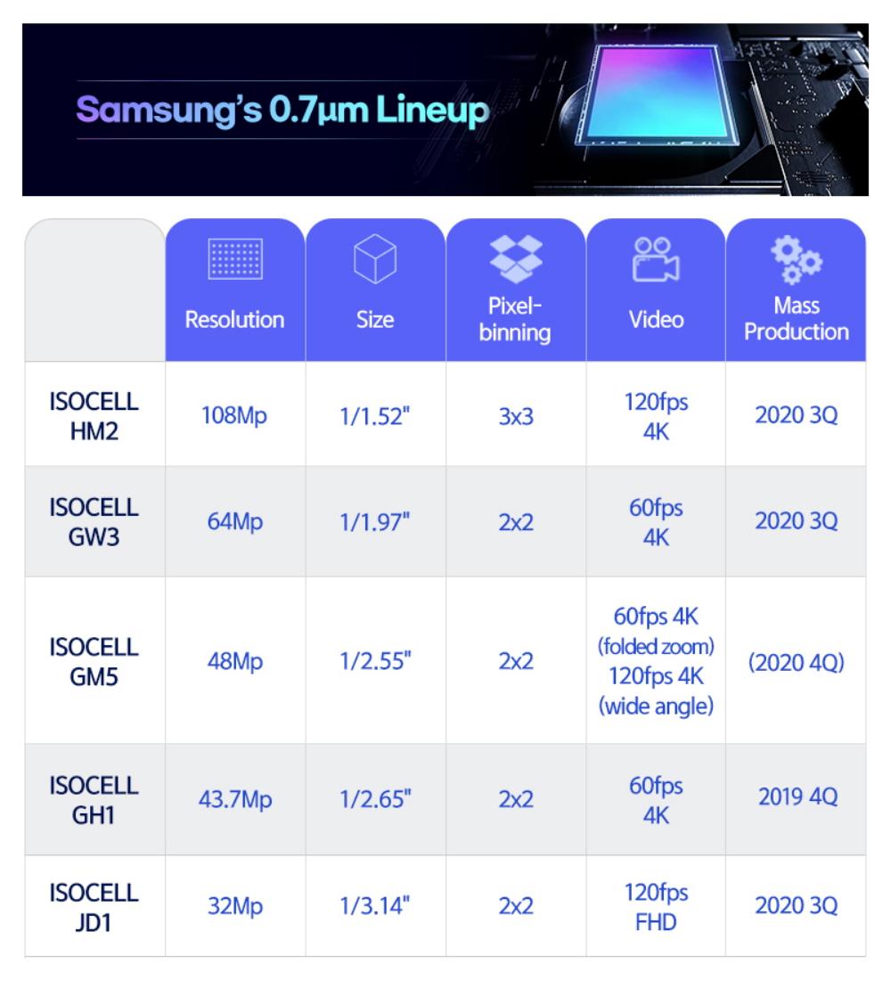 samsung 0,7 kamera sensörleri