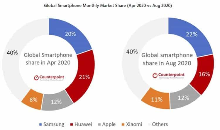 Akıllı telefon pazar payları