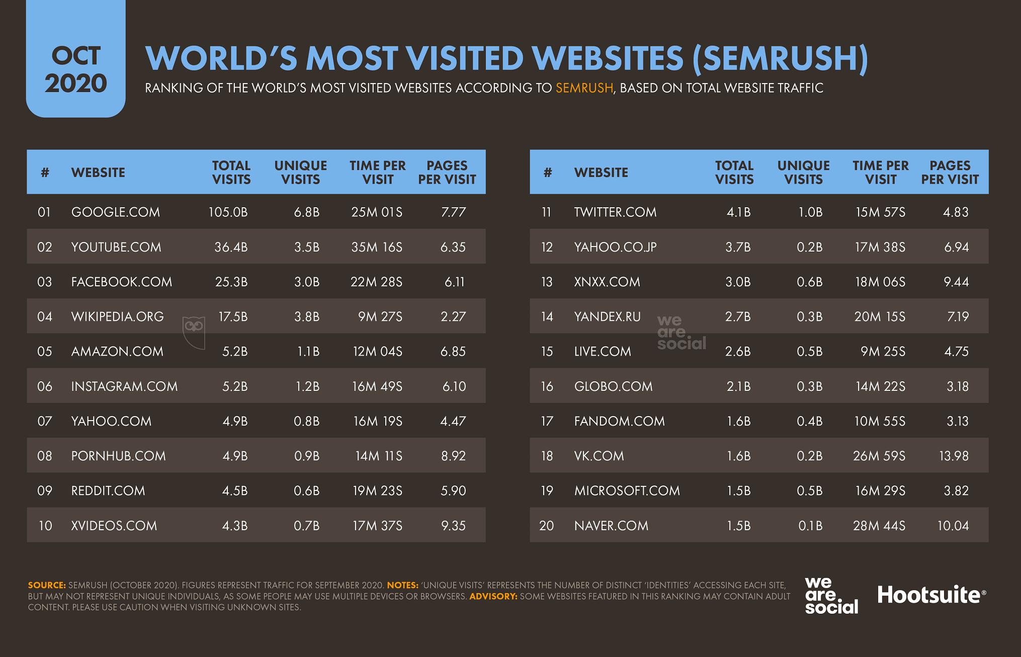 En popüler internet siteleri