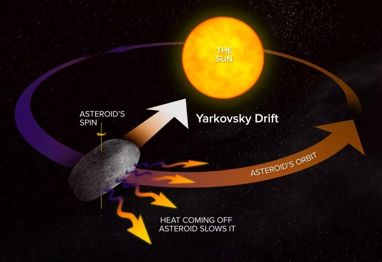 yarkovsky etkisi