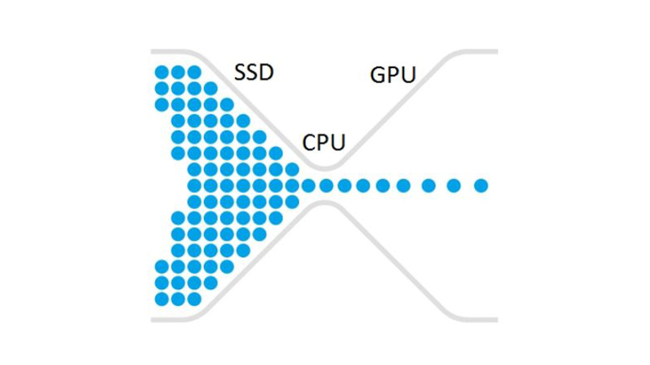 bottleneck diagram