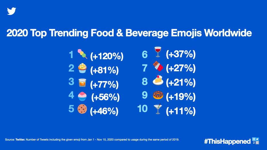 en fazla kullanılan yiyecek ve içecek emojileri