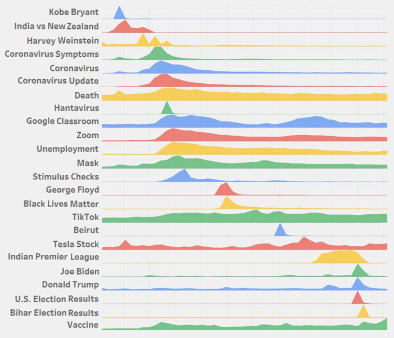 google trend analizleri