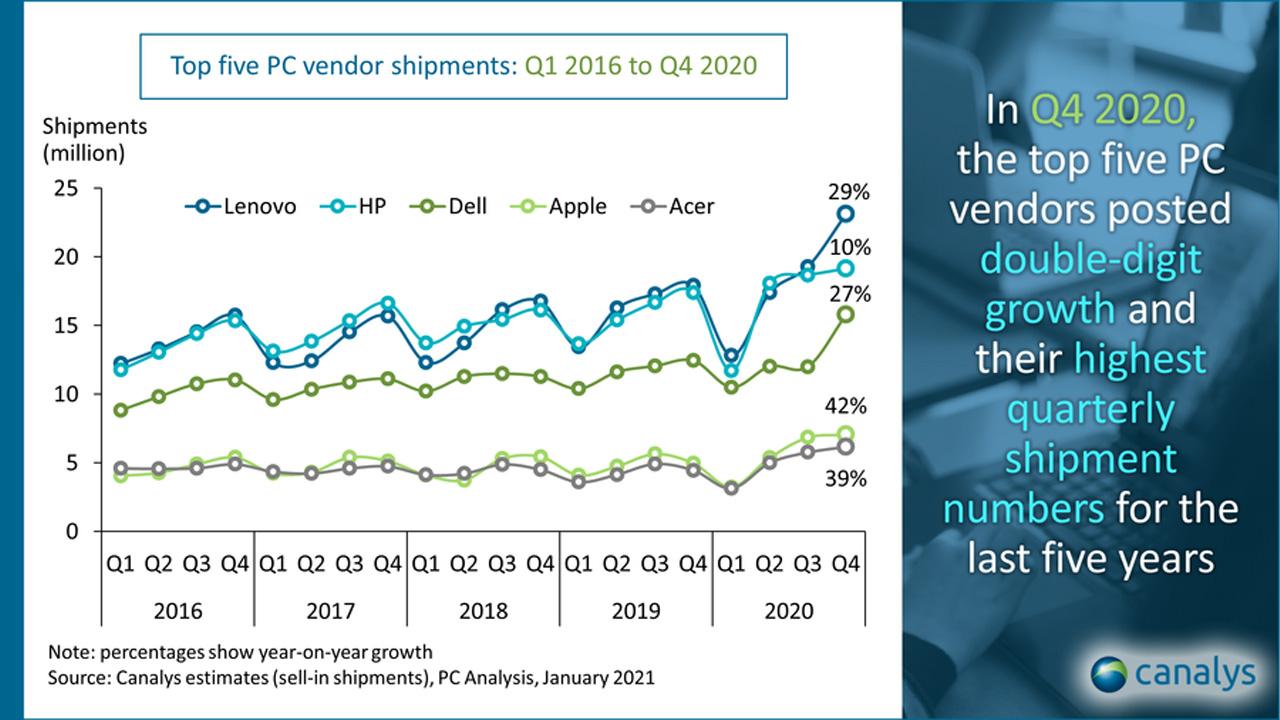 2020 yılı markalara göre pc satış rakamları