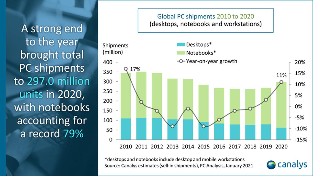 Yıllara göre PC satışları