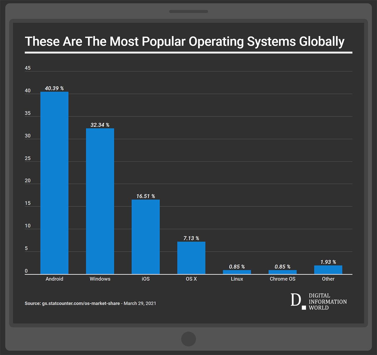 popüler işletim sistemleri