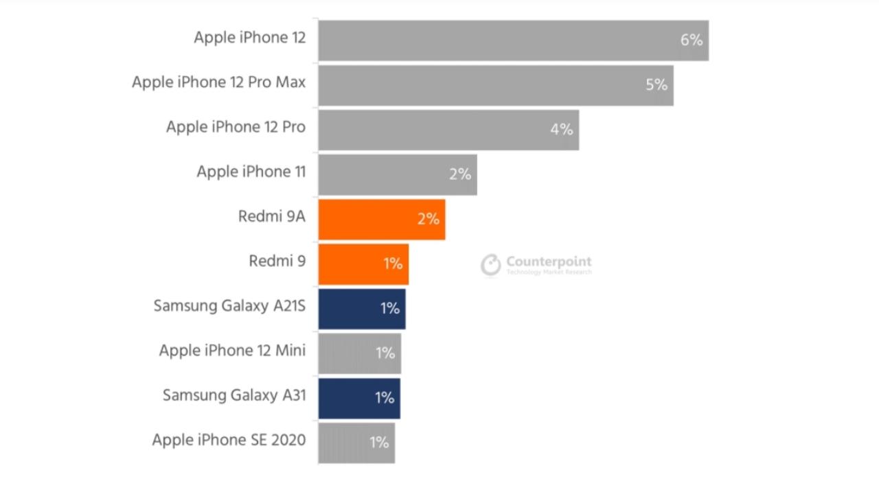 ocak 2021 en çok satılan telefonlar