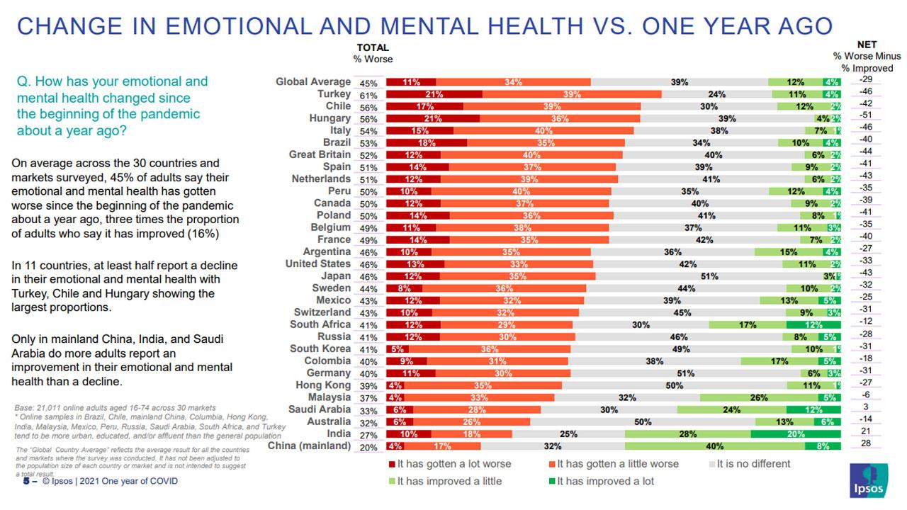 zihinsel sağlık