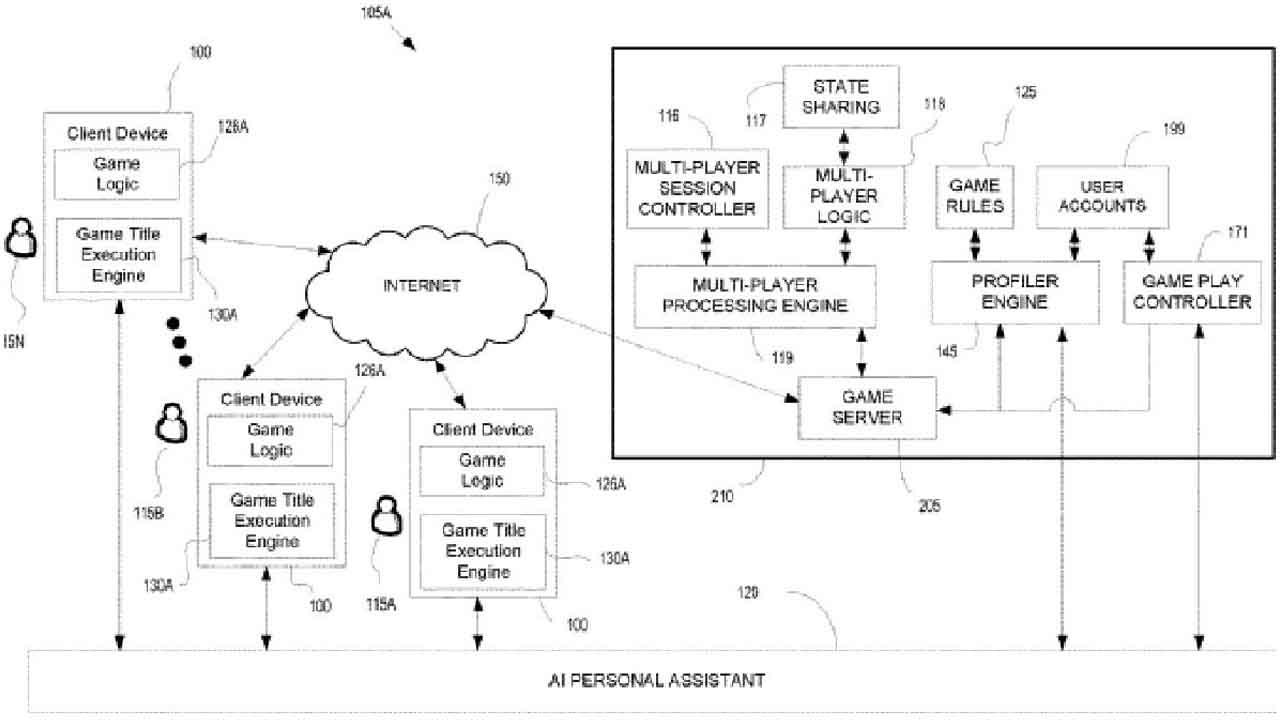 Sony, Gerçek Oyuncular Gibi Oyun Oynayacak Bir Yapay Zeka Geliştiriyor