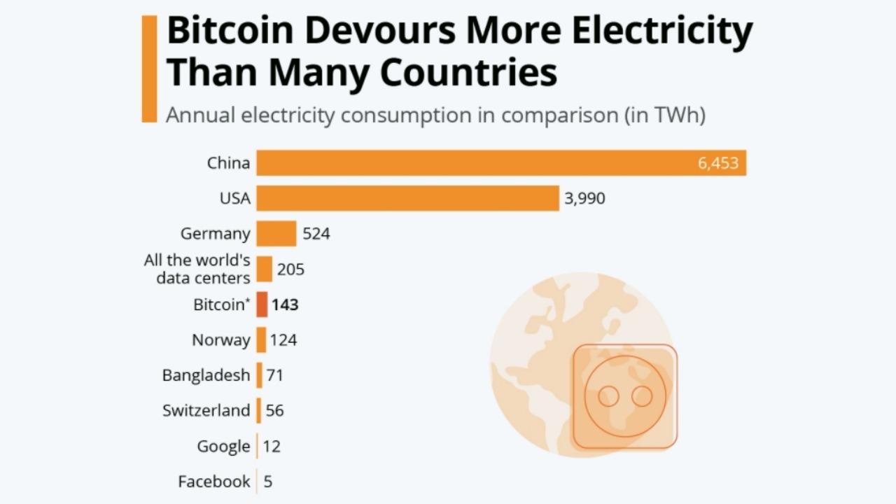 bitcoin enerji istehlakı