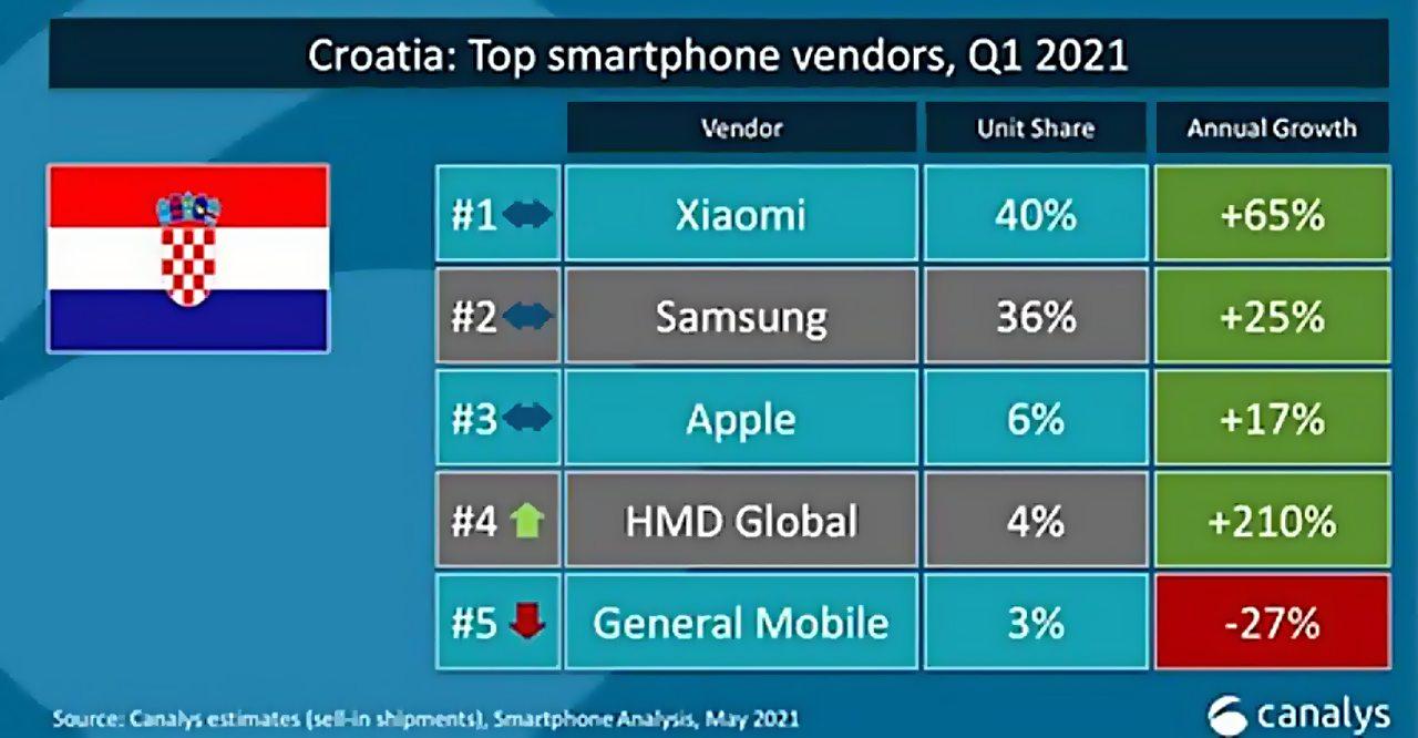 hırvatistan popüler akıllı telefonlar